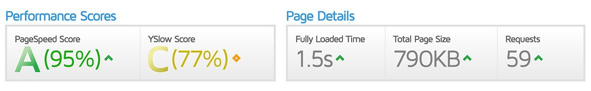 WP Rocket Pagespeed Test Result